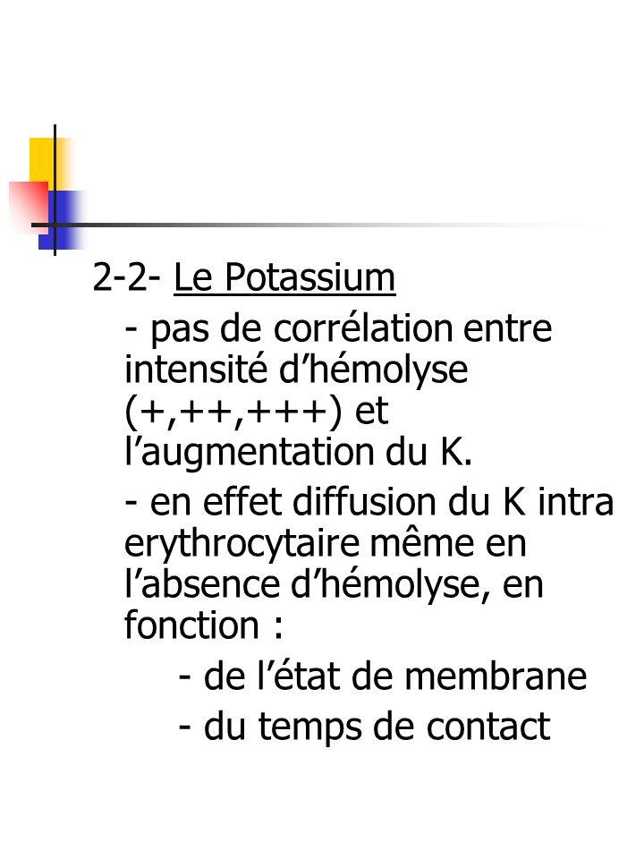 2-2- Le Potassium - pas de corrélation entre intensité dhémolyse (+,++,+++) et laugmentation du K. - en effet diffusion du K intra erythrocytaire même