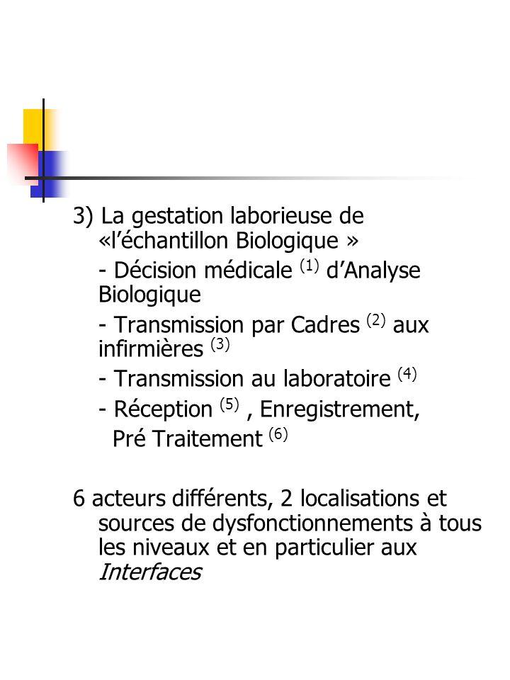 3) La gestation laborieuse de «léchantillon Biologique » - Décision médicale (1) dAnalyse Biologique - Transmission par Cadres (2) aux infirmières (3)