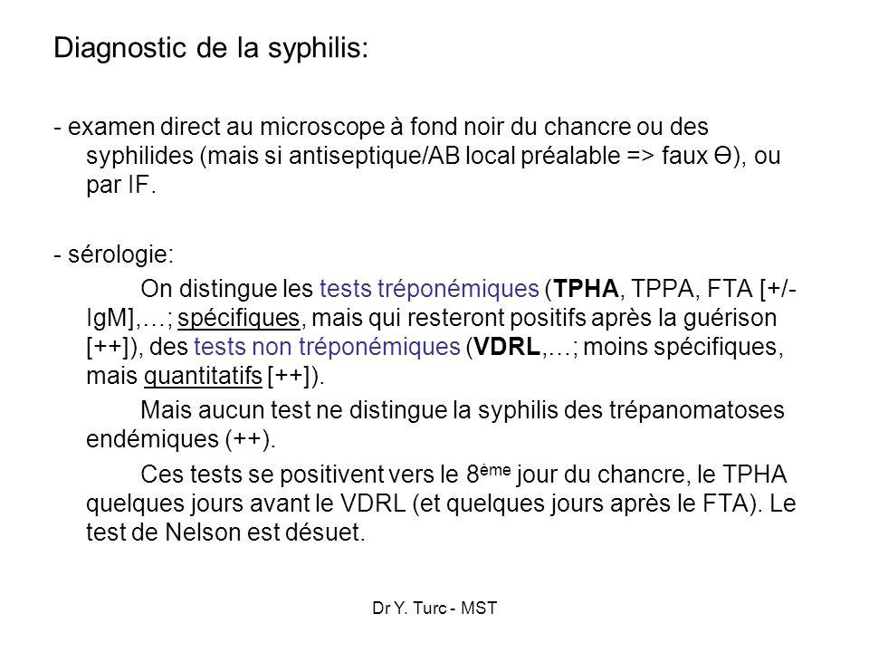Dr Y. Turc - MST Diagnostic de la syphilis: - examen direct au microscope à fond noir du chancre ou des syphilides (mais si antiseptique/AB local préa