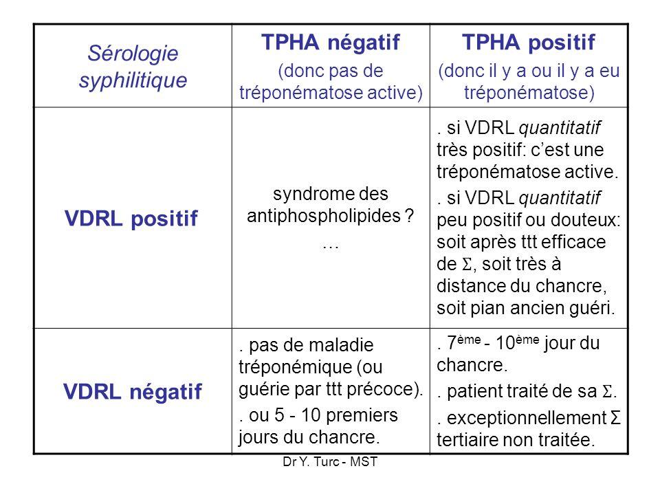 Dr Y. Turc - MST Sérologie syphilitique TPHA négatif (donc pas de tréponématose active) TPHA positif (donc il y a ou il y a eu tréponématose) VDRL pos