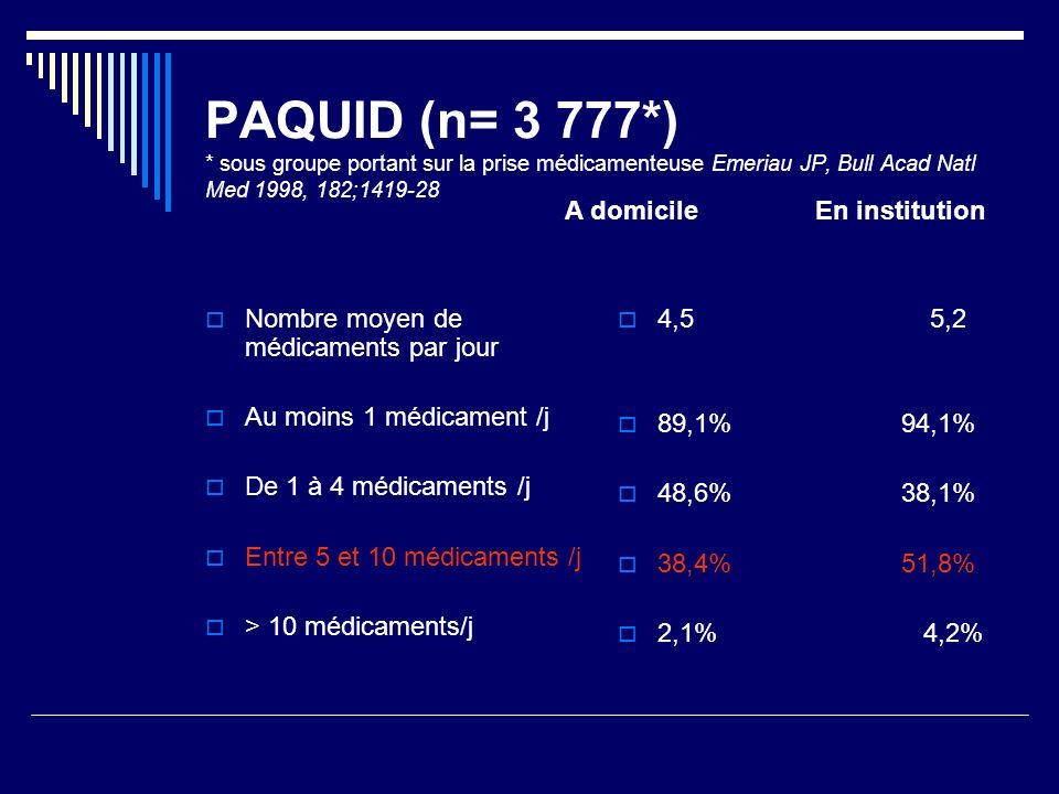 PAQUID (n= 3 777*) * sous groupe portant sur la prise médicamenteuse Emeriau JP, Bull Acad Natl Med 1998, 182;1419-28 Nombre moyen de médicaments par