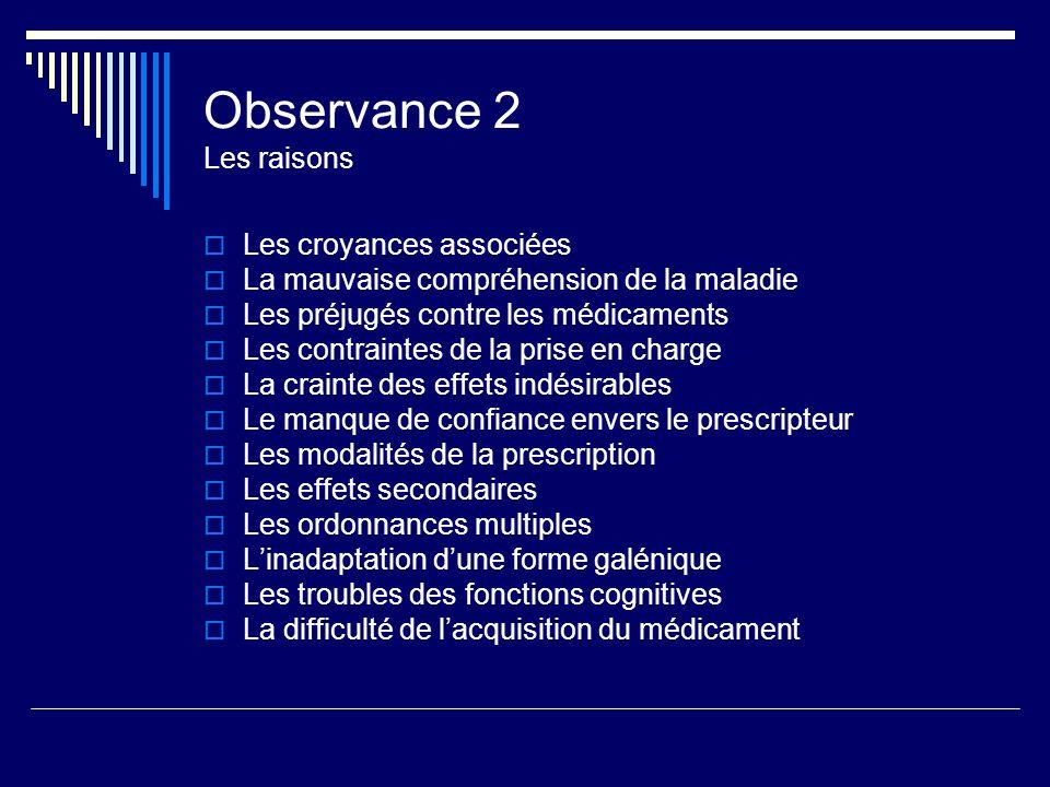 Observance 2 Les raisons Les croyances associées La mauvaise compréhension de la maladie Les préjugés contre les médicaments Les contraintes de la pri