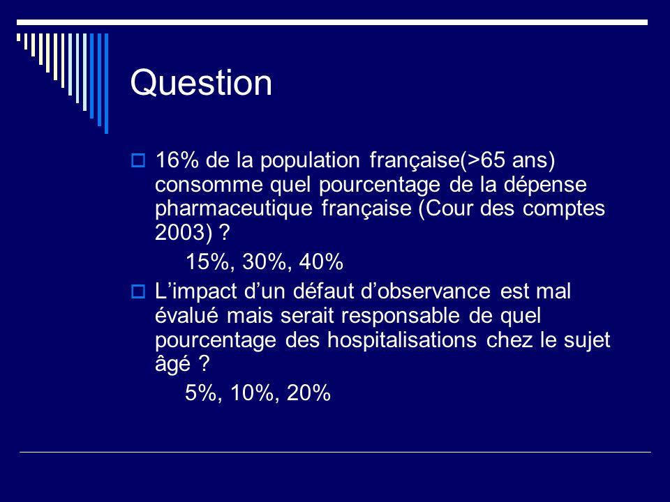 Question 16% de la population française(>65 ans) consomme quel pourcentage de la dépense pharmaceutique française (Cour des comptes 2003) ? 15%, 30%,