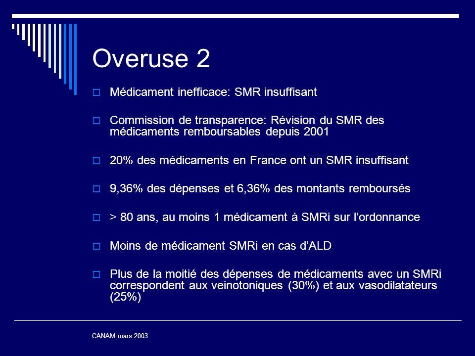 Overuse 2 Médicament inefficace: SMR insuffisant Commission de transparence: Révision du SMR des médicaments remboursables depuis 2001 20% des médicam