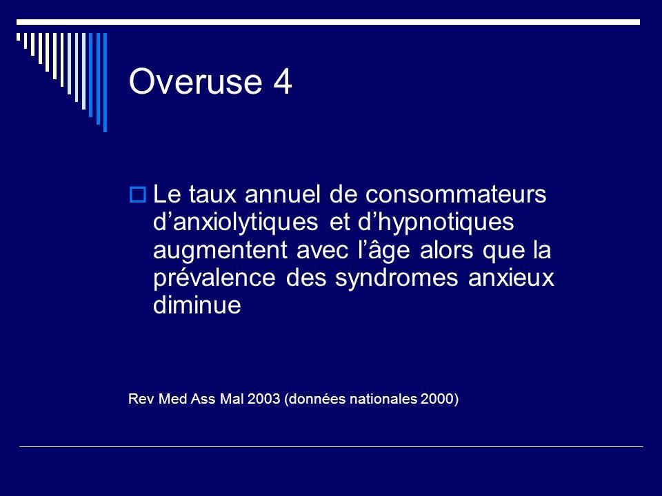 Overuse 4 Le taux annuel de consommateurs danxiolytiques et dhypnotiques augmentent avec lâge alors que la prévalence des syndromes anxieux diminue Re