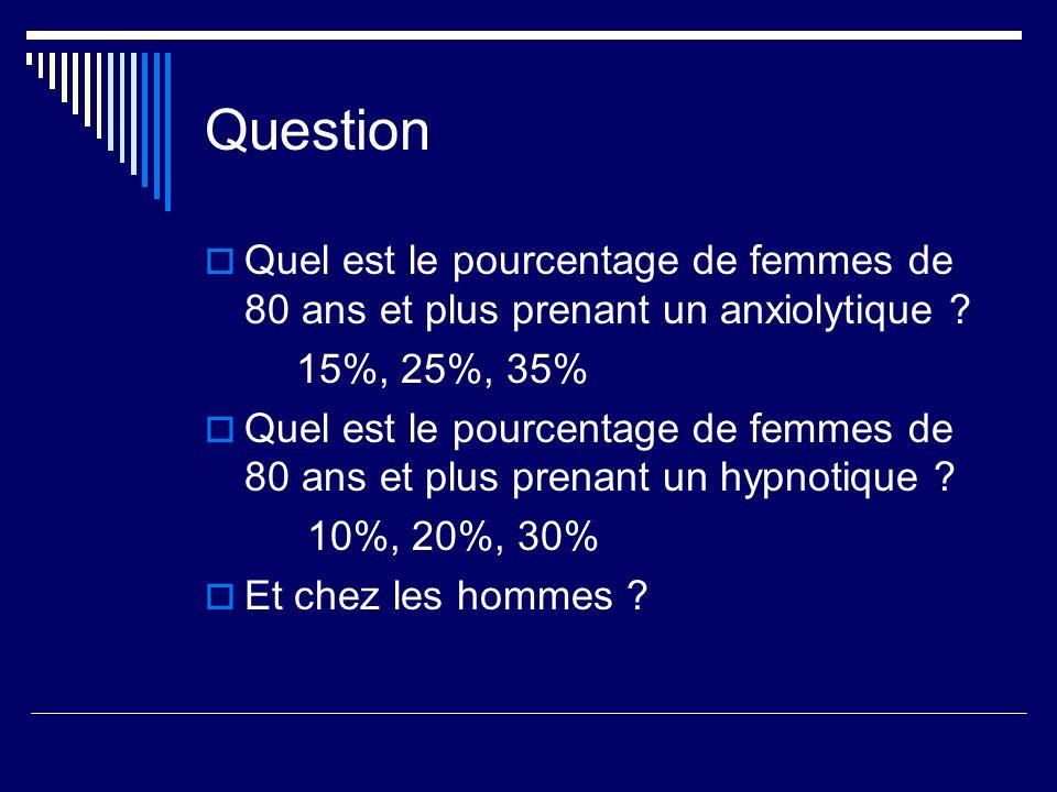 Question Quel est le pourcentage de femmes de 80 ans et plus prenant un anxiolytique ? 15%, 25%, 35% Quel est le pourcentage de femmes de 80 ans et pl