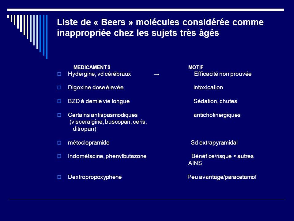 Liste de « Beers » molécules considérée comme inappropriée chez les sujets très âgés MEDICAMENTS MOTIF Hydergine, vd cérébraux Efficacité non prouvée