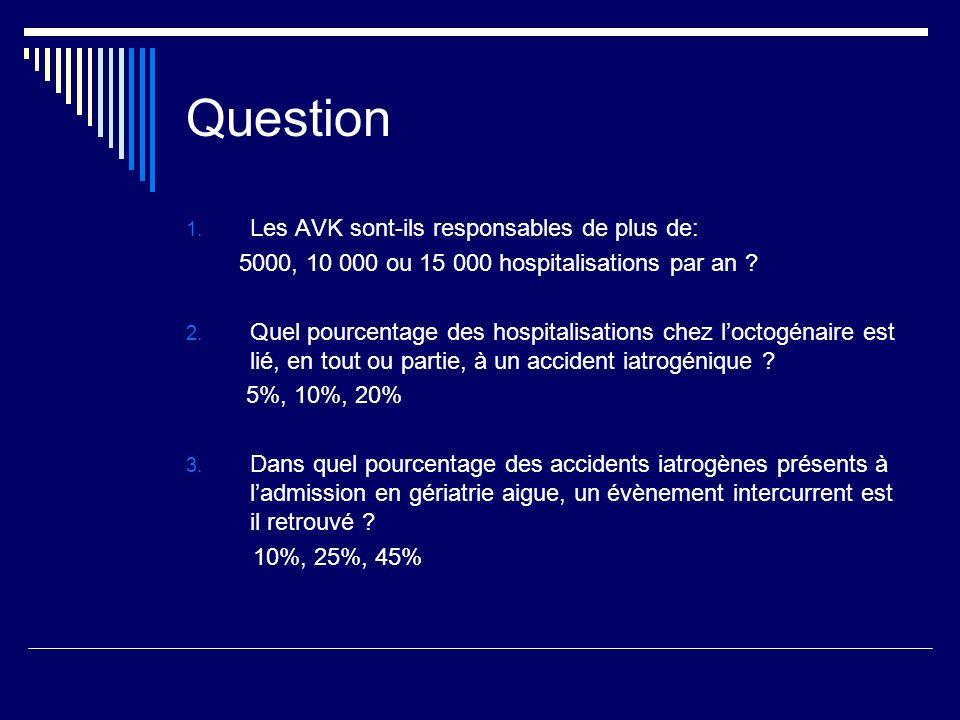 Question 1. Les AVK sont-ils responsables de plus de: 5000, 10 000 ou 15 000 hospitalisations par an ? 2. Quel pourcentage des hospitalisations chez l