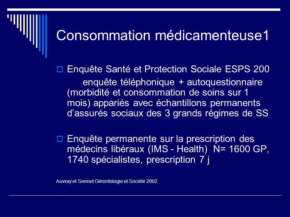Consommation médicamenteuse1 Enquête Santé et Protection Sociale ESPS 200 enquête téléphonique + autoquestionnaire (morbidité et consommation de soins