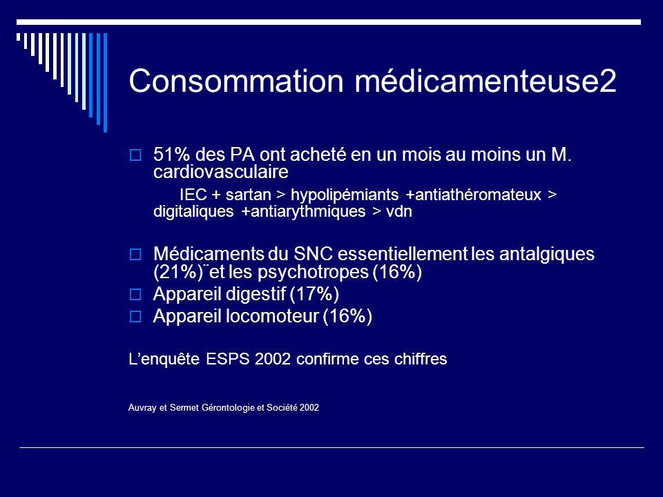 Consommation médicamenteuse2 51% des PA ont acheté en un mois au moins un M. cardiovasculaire IEC + sartan > hypolipémiants +antiathéromateux > digita