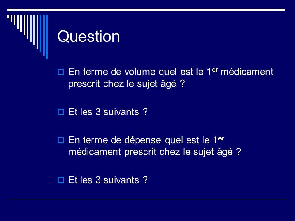 Question En terme de volume quel est le 1 er médicament prescrit chez le sujet âgé ? Et les 3 suivants ? En terme de dépense quel est le 1 er médicame