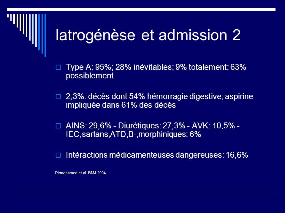 Iatrogénèse et admission 2 Type A: 95%; 28% inévitables; 9% totalement; 63% possiblement 2,3%: décès dont 54% hémorragie digestive, aspirine impliquée