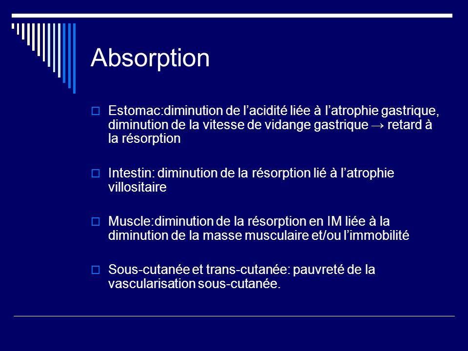 Absorption Estomac:diminution de lacidité liée à latrophie gastrique, diminution de la vitesse de vidange gastrique retard à la résorption Intestin: d