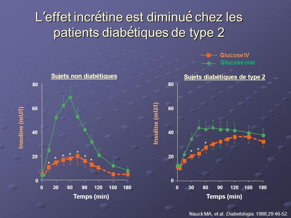 Nauck MA, et al. Diabetologia. 1986;29:46-52. Glucose IV Glucose oral 0 20 40 60 80 Insuline (mU/l) 0306090120150180 Temps (min) * * * * * * * 0 20 40