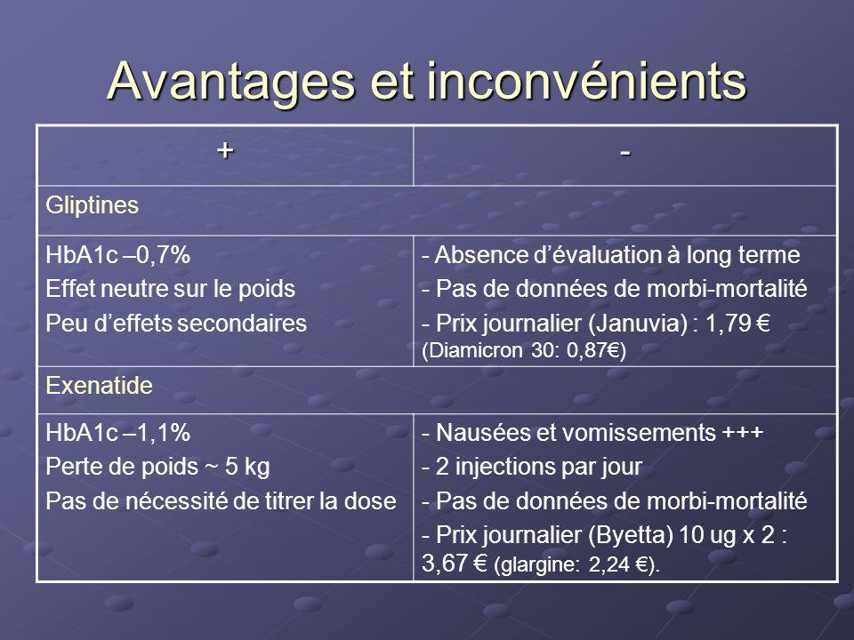 Avantages et inconvénients +- Gliptines HbA1c –0,7% Effet neutre sur le poids Peu deffets secondaires - Absence dévaluation à long terme - Pas de donn
