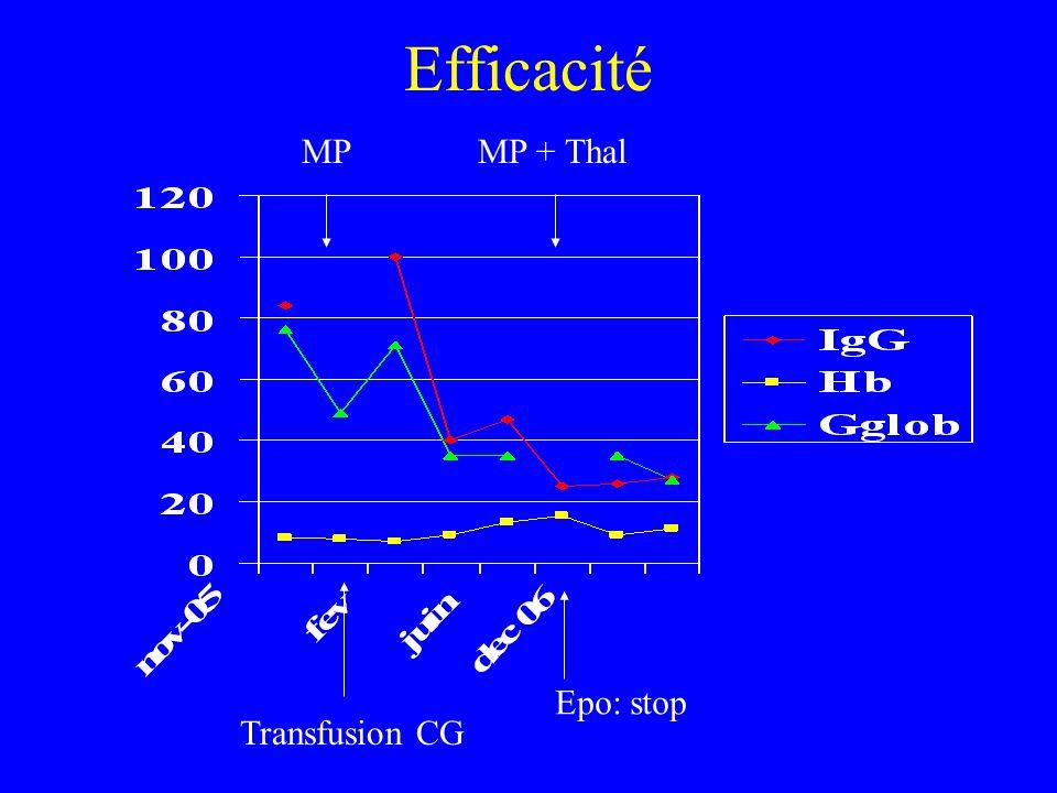 Efficacité MPMP + Thal Transfusion CG Epo: stop