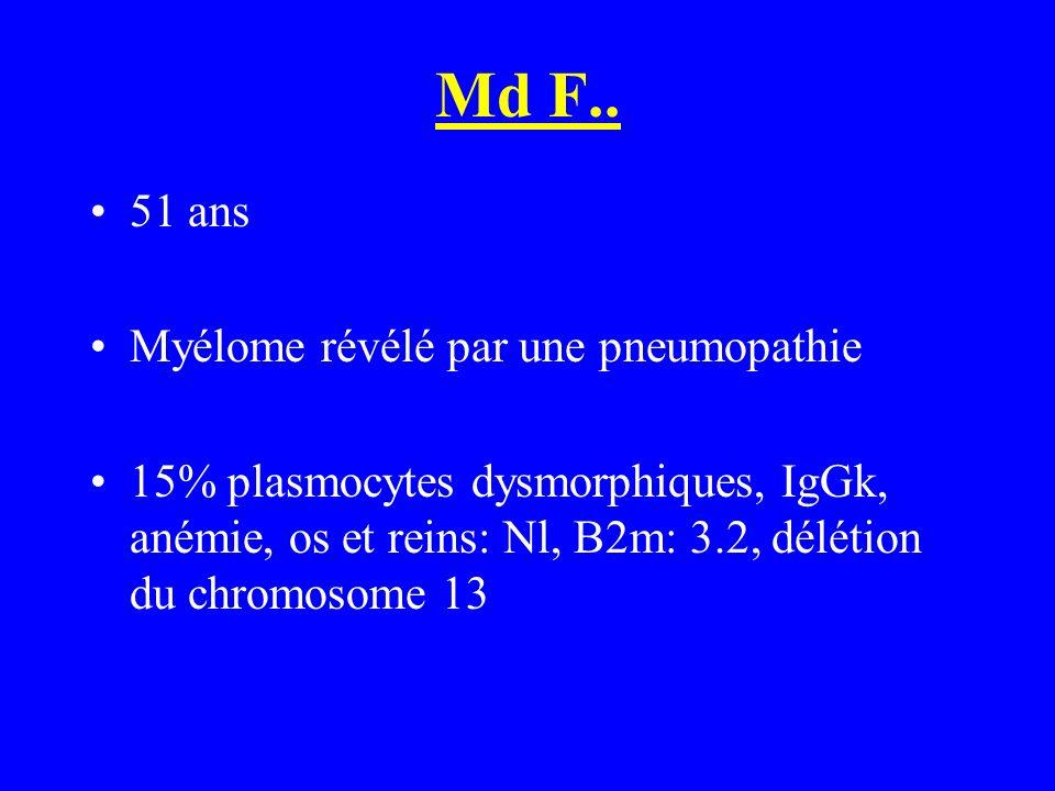 Md F.. 51 ans Myélome révélé par une pneumopathie 15% plasmocytes dysmorphiques, IgGk, anémie, os et reins: Nl, B2m: 3.2, délétion du chromosome 13
