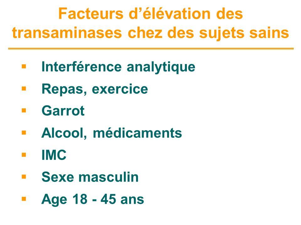 Facteurs délévation des transaminases chez des sujets sains Interférence analytique Repas, exercice Garrot Alcool, médicaments IMC Sexe masculin Age 1