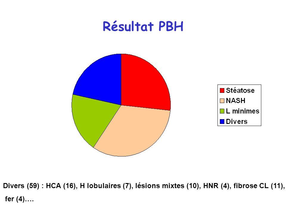 Résultat PBH Divers (59) : HCA (16), H lobulaires (7), lésions mixtes (10), HNR (4), fibrose CL (11), fer (4)….