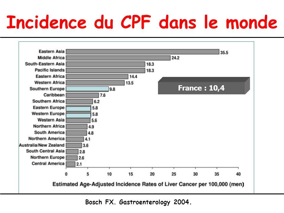Incidence du CPF dans le monde Bosch FX. Gastroenterology 2004. France : 10,4