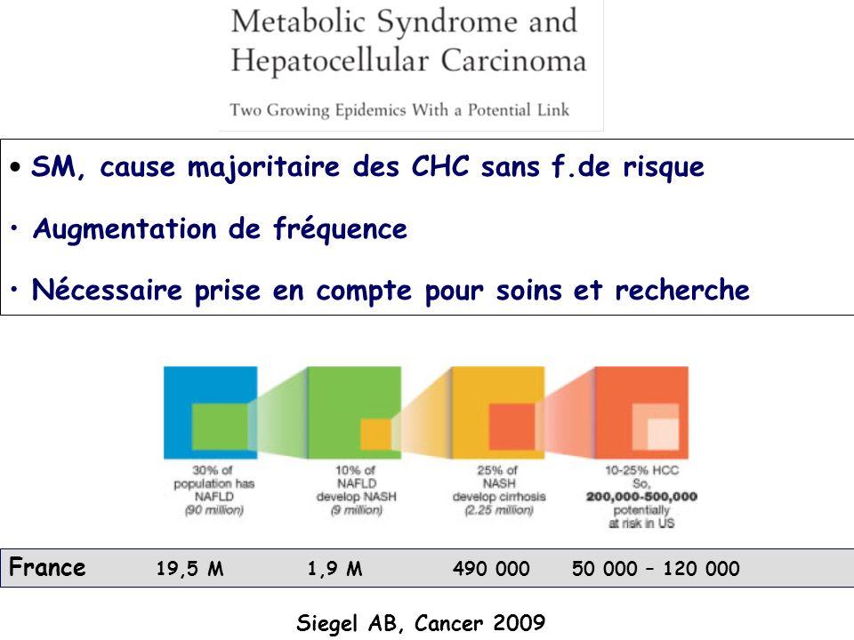 Siegel AB, Cancer 2009 France 19,5 M 1,9 M 490 000 50 000 – 120 000 SM, cause majoritaire des CHC sans f.de risque Augmentation de fréquence Nécessair