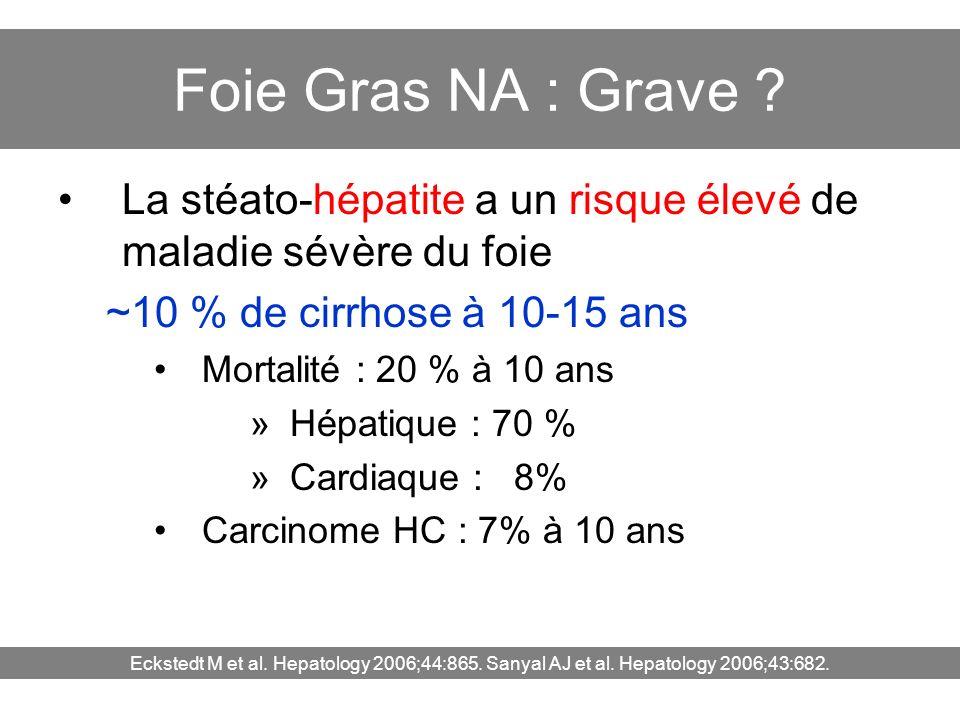 Foie Gras NA : Grave ? La stéato-hépatite a un risque élevé de maladie sévère du foie ~10 % de cirrhose à 10-15 ans Mortalité : 20 % à 10 ans »Hépatiq