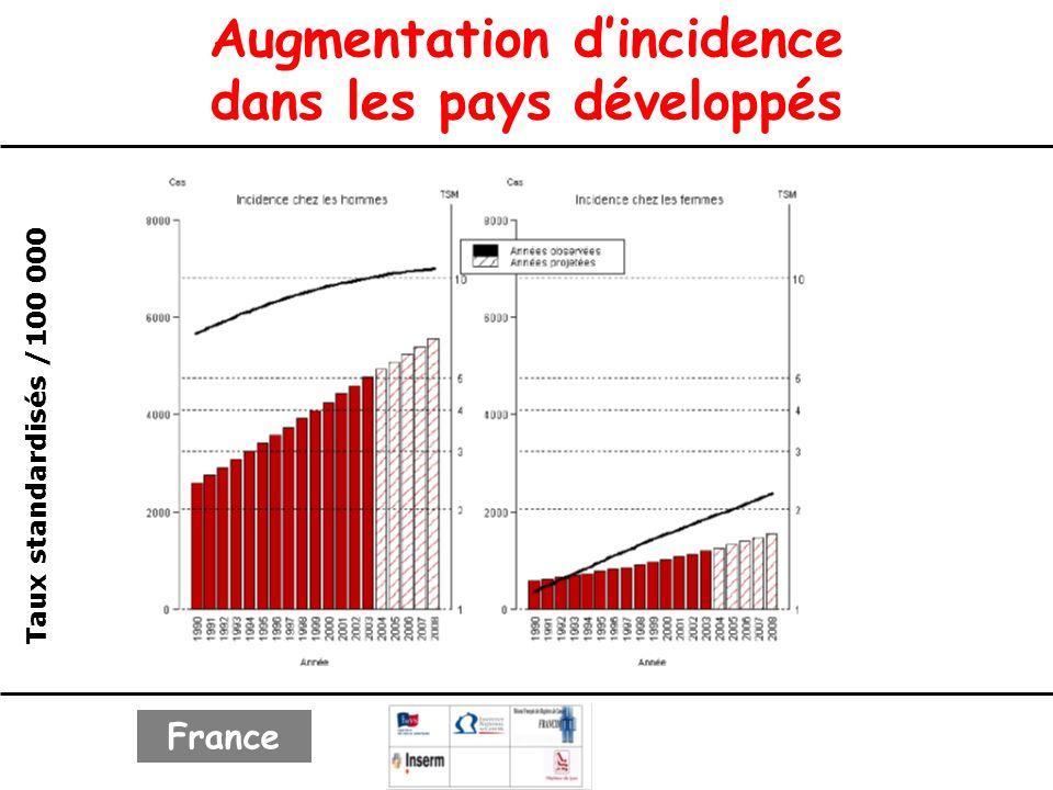 Augmentation dincidence dans les pays développés Taux standardisés /100 000 France