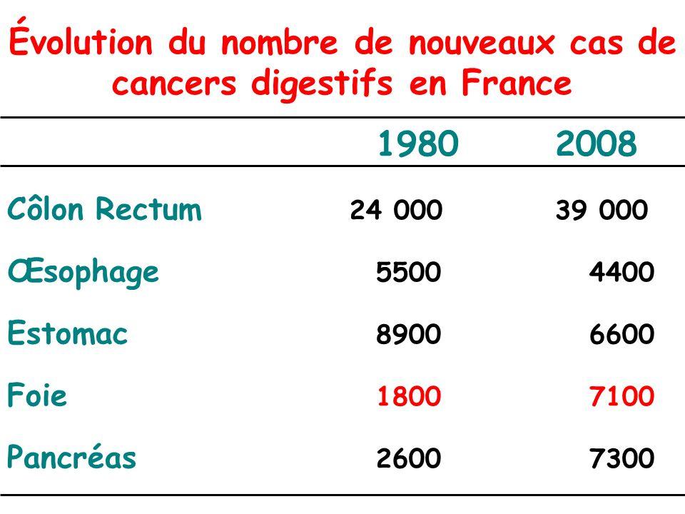 Évolution du nombre de nouveaux cas de cancers digestifs en France 19802008 Côlon Rectum 24 00039 000 Œsophage 5500 4400 Estomac 8900 6600 Foie 1800 7