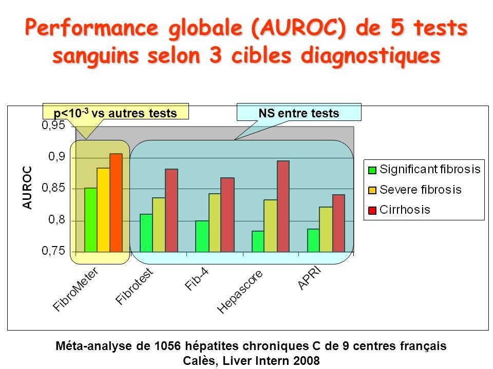 Performance globale (AUROC) de 5 tests sanguins selon 3 cibles diagnostiques p<10 -3 vs autres testsNS entre tests Méta-analyse de 1056 hépatites chro