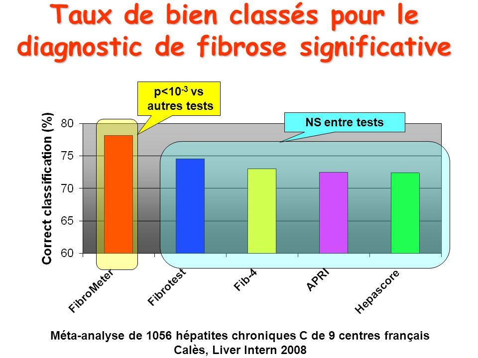 Taux de bien classés pour le diagnostic de fibrose significative NS entre tests p<10 -3 vs autres tests Méta-analyse de 1056 hépatites chroniques C de