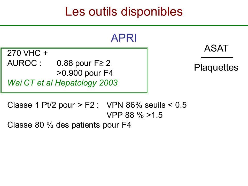 APRI 270 VHC + AUROC :0.88 pour F 2 >0.900 pour F4 Wai CT et al Hepatology 2003 Classe 1 Pt/2 pour > F2 : VPN 86% seuils < 0.5 VPP 88 % >1.5 Classe 80