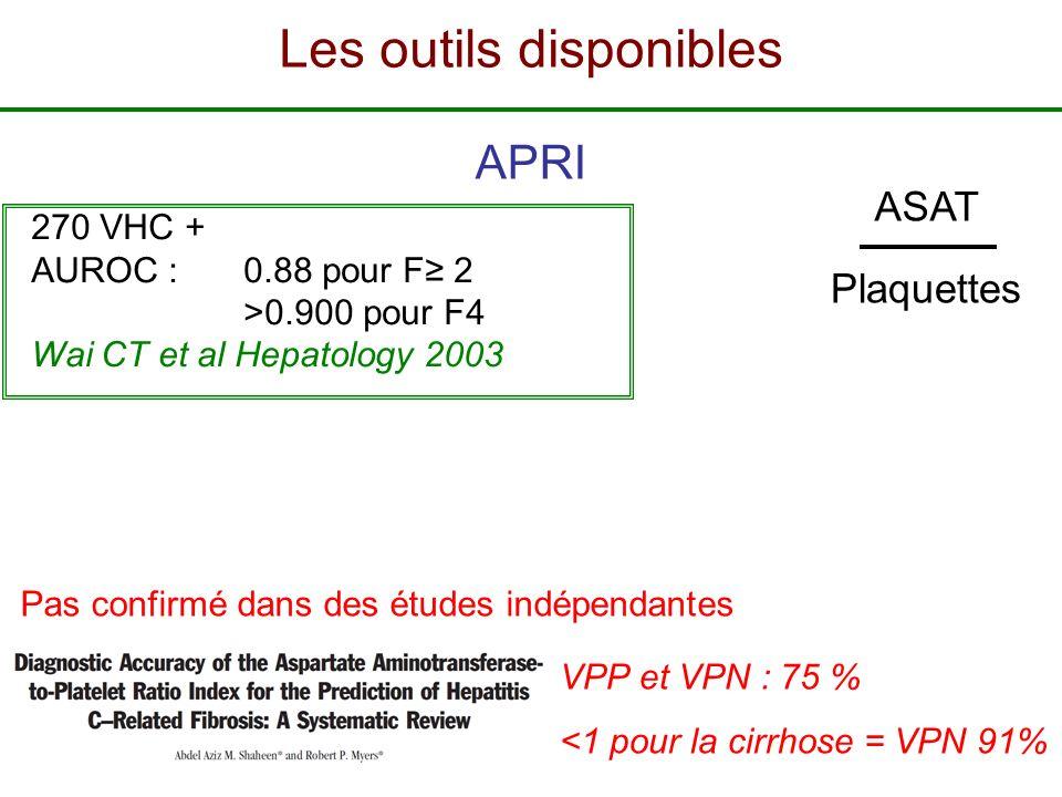 APRI 270 VHC + AUROC :0.88 pour F 2 >0.900 pour F4 Wai CT et al Hepatology 2003 Pas confirmé dans des études indépendantes ASAT Plaquettes VPP et VPN