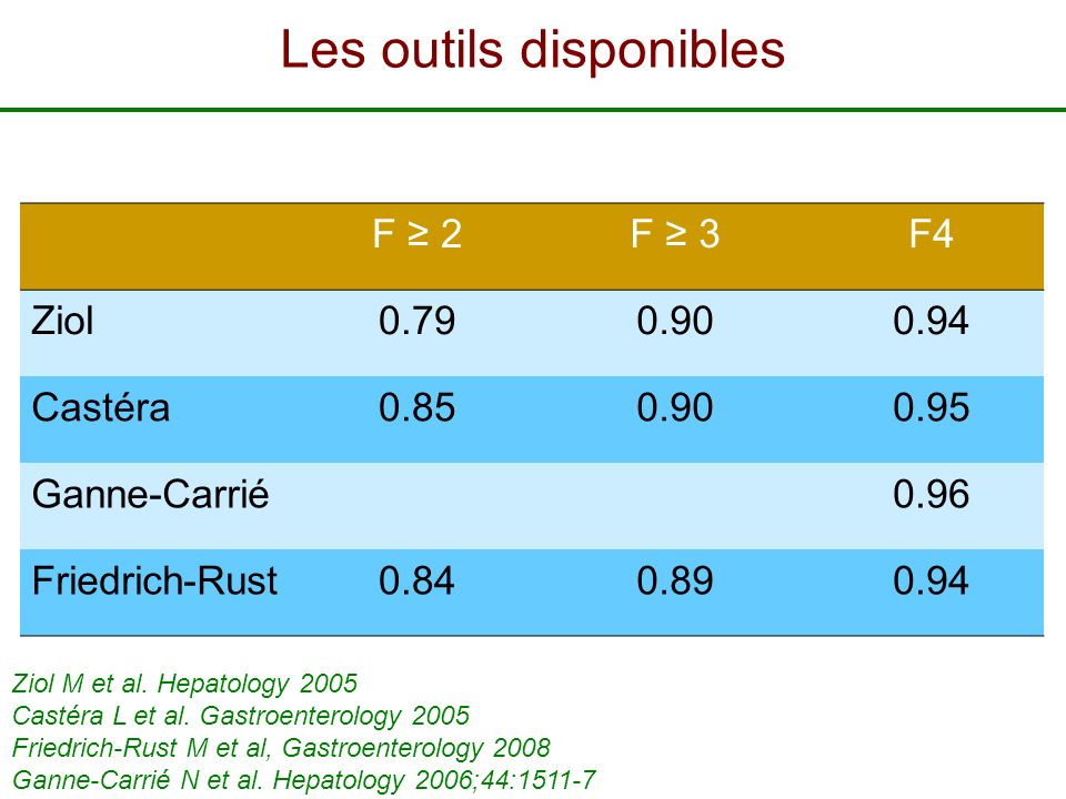F 2F 3F4 Ziol0.790.900.94 Castéra0.850.900.95 Ganne-Carrié0.96 Friedrich-Rust0.840.890.94 Ziol M et al. Hepatology 2005 Castéra L et al. Gastroenterol