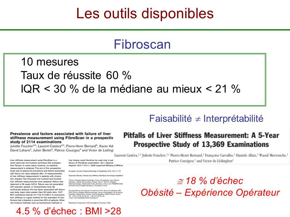 10 mesures Taux de réussite 60 % IQR < 30 % de la médiane au mieux < 21 % 4.5 % déchec : BMI >28 Fibroscan 18 % déchec Obésité – Expérience Opérateur