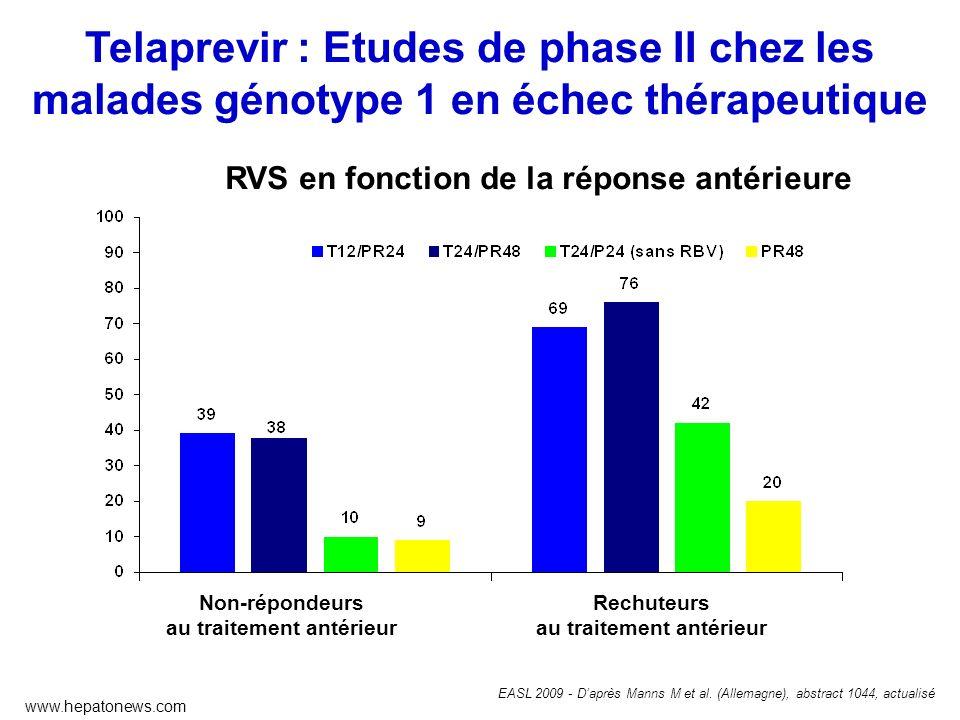 RVS (%) Non-répondeurs au traitement antérieur Rechuteurs au traitement antérieur EASL 2009 - Daprès Manns M et al. (Allemagne), abstract 1044, actual