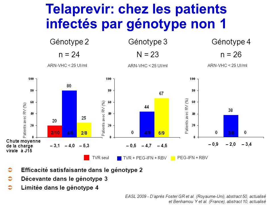 Génotype 2 n = 24 Génotype 3 N = 23 Génotype 4 n = 26 Chute moyenne de la charge virale à J15 – 3,1– 4,0– 5,3– 0,5– 4,7– 4,5 – 0,9– 2,0– 3,4 ARN-VHC <