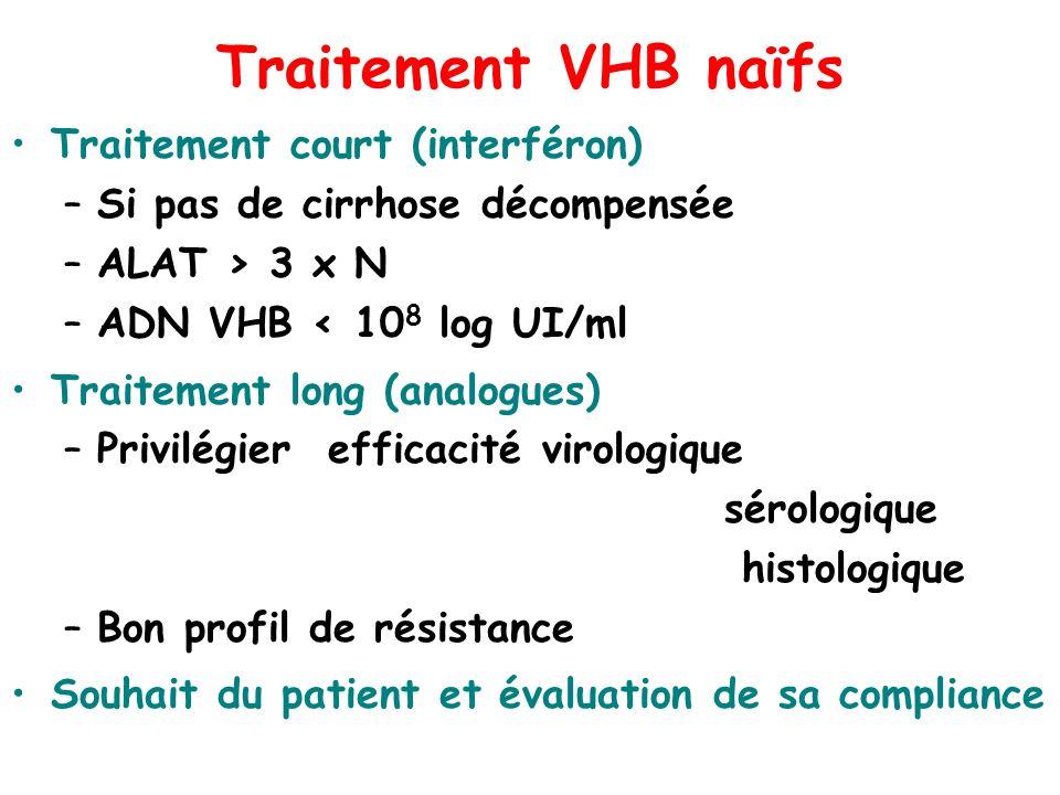 Traitement VHB naïfs Traitement court (interféron) –Si pas de cirrhose décompensée –ALAT > 3 x N –ADN VHB < 10 8 log UI/ml Traitement long (analogues)