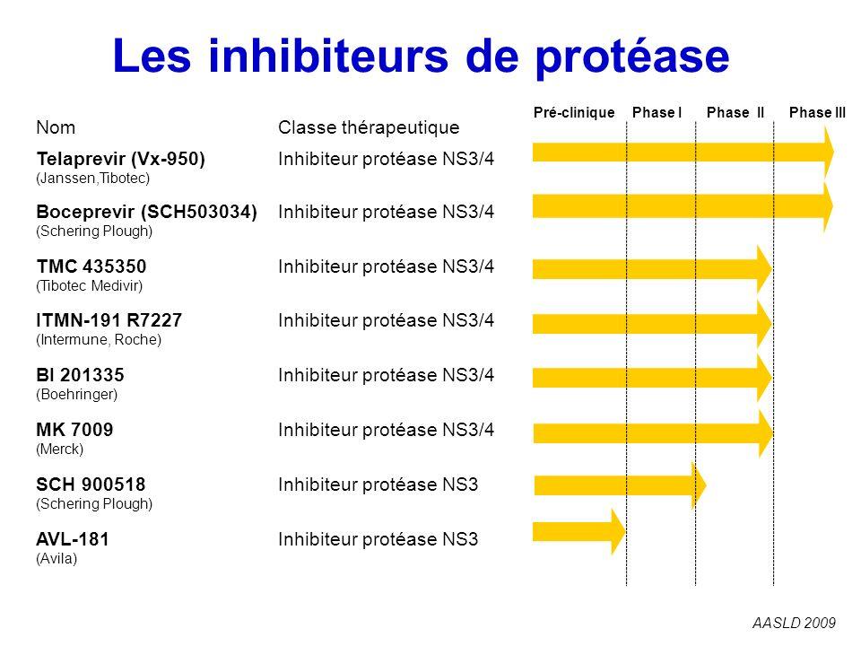 Les inhibiteurs de protéase AASLD 2009 NomClasse thérapeutique Telaprevir (Vx-950) (Janssen,Tibotec) Inhibiteur protéase NS3/4 Boceprevir (SCH503034)