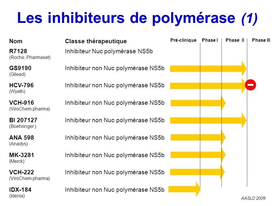 Les inhibiteurs de polymérase (1) AASLD 2009 NomClasse thérapeutique R7128 (Roche, Pharmaset) Inhibiteur Nuc polymérase NS5b GS9190 (Gilead) Inhibiteu