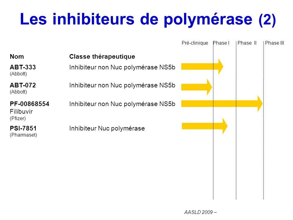 Les inhibiteurs de polymérase (2) AASLD 2009 – NomClasse thérapeutique ABT-333 (Abbott) Inhibiteur non Nuc polymérase NS5b ABT-072 (Abbott) Inhibiteur