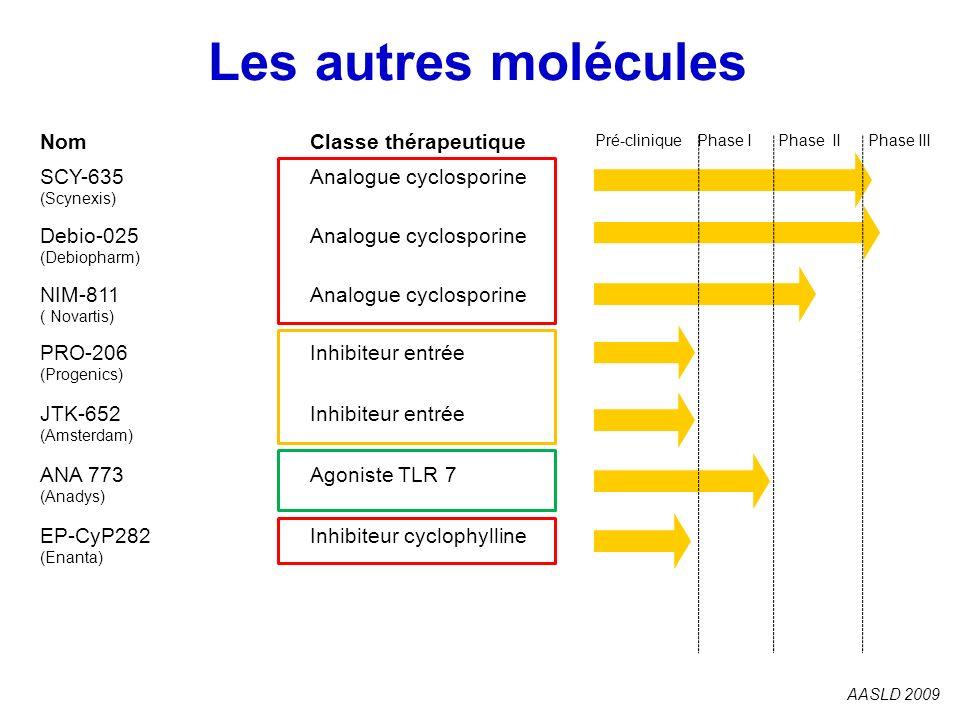 Les autres molécules AASLD 2009 NomClasse thérapeutique SCY-635 (Scynexis) Analogue cyclosporine Debio-025 (Debiopharm) Analogue cyclosporine NIM-811
