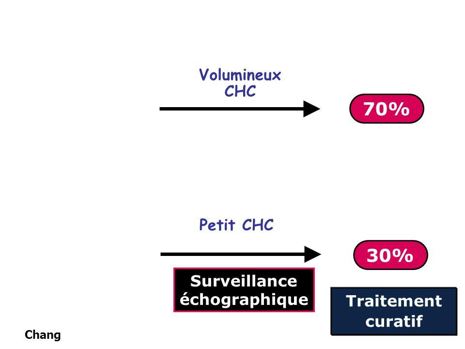Volumineux CHC Petit CHC 70% Surveillance échographique 30% Traitement curatif Chang