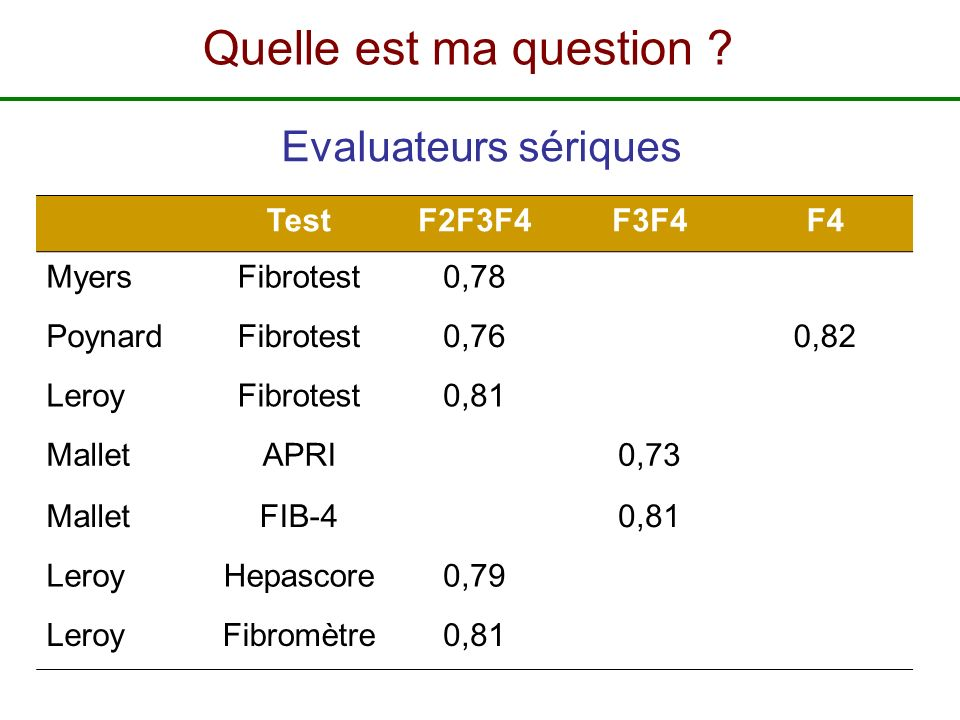 TestF2F3F4F3F4F4 MyersFibrotest0,78 PoynardFibrotest0,760,82 LeroyFibrotest0,81 MalletAPRI0,73 MalletFIB-40,81 LeroyHepascore0,79 LeroyFibromètre0,81