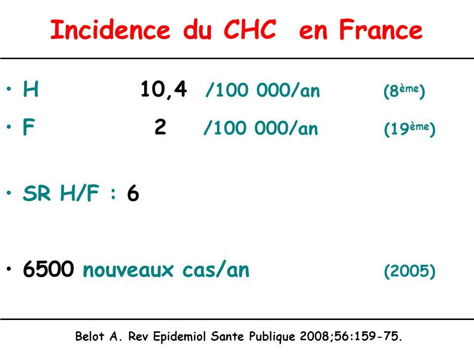 Incidence du CHC en France H 10,4 /100 000/an (8 ème ) F 2 /100 000/an (19 ème ) SR H/F : 6 6500 nouveaux cas/an (2005) Belot A. Rev Epidemiol Sante P