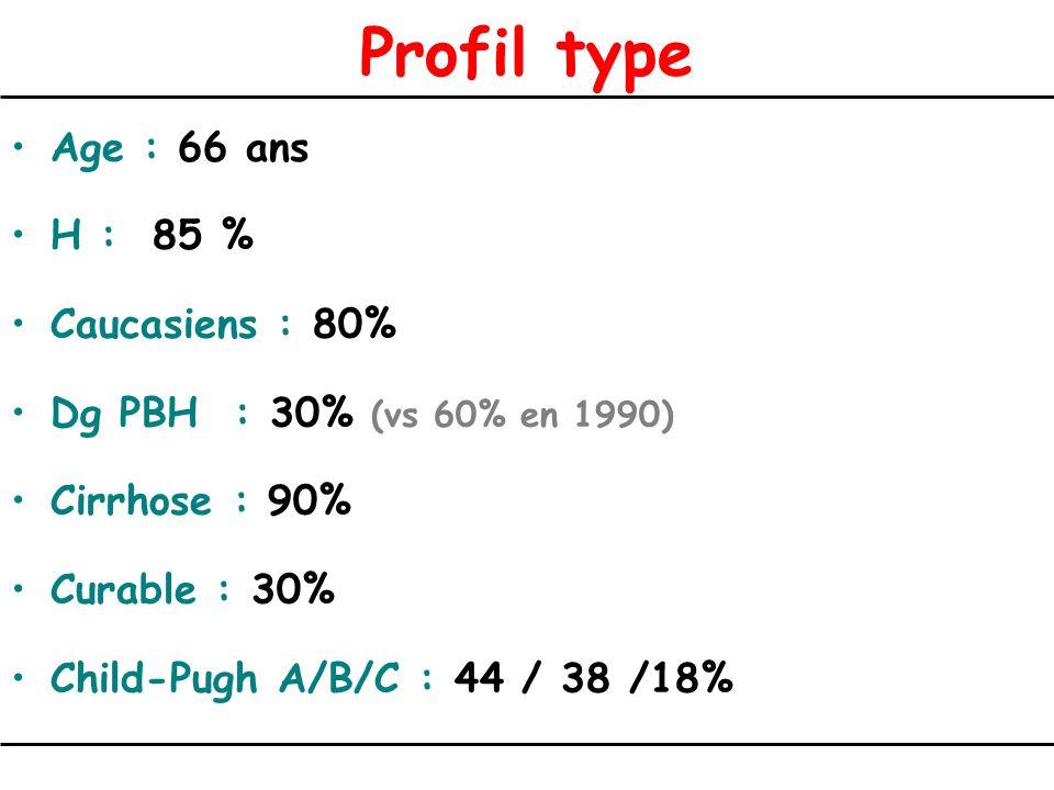 Profil type Age : 66 ans H : 85 % Caucasiens : 80% Dg PBH : 30% (vs 60% en 1990) Cirrhose : 90% Curable : 30% Child-Pugh A/B/C : 44 / 38 /18%