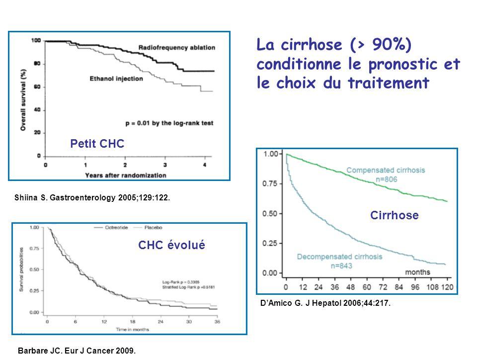 DAmico G. J Hepatol 2006;44:217. Petit CHC CHC évolué Cirrhose Barbare JC. Eur J Cancer 2009. Shiina S. Gastroenterology 2005;129:122. La cirrhose (>