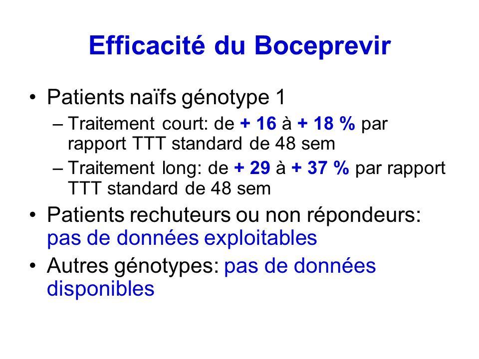 Efficacité du Boceprevir Patients naïfs génotype 1 –Traitement court: de + 16 à + 18 % par rapport TTT standard de 48 sem –Traitement long: de + 29 à