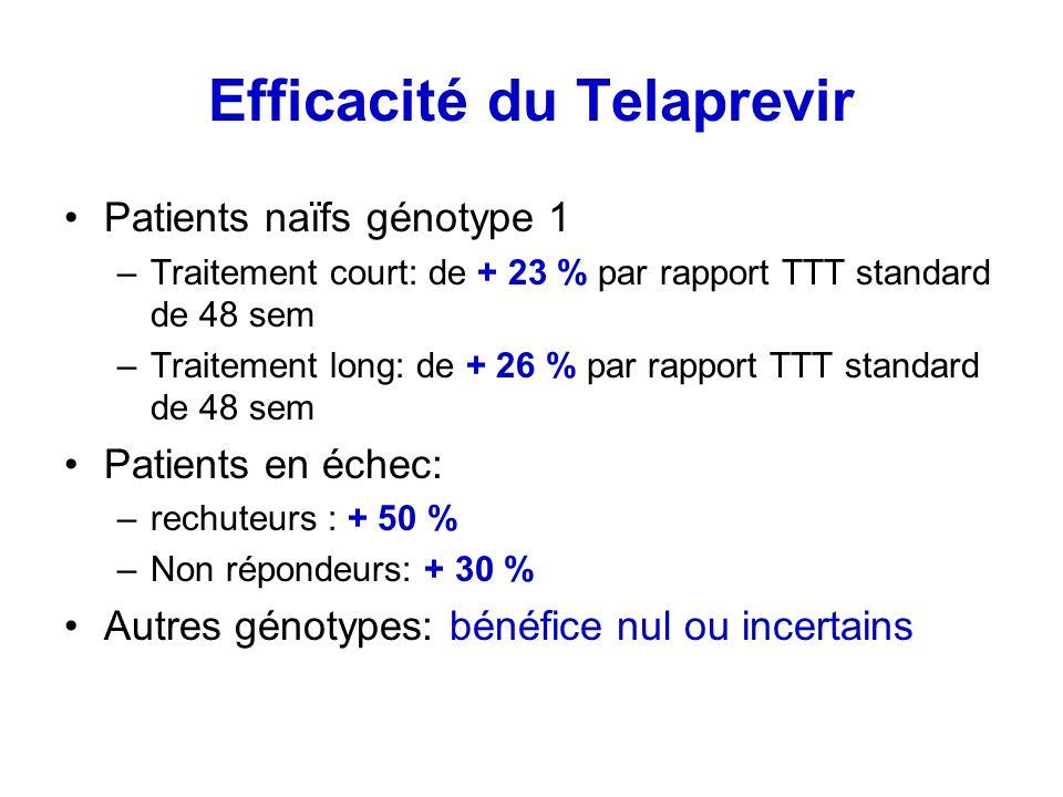 Efficacité du Telaprevir Patients naïfs génotype 1 –Traitement court: de + 23 % par rapport TTT standard de 48 sem –Traitement long: de + 26 % par rap