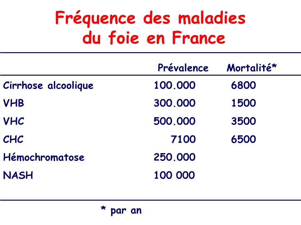 Fréquence des maladies du foie en France Prévalence Mortalité* Cirrhose alcoolique100.000 6800 VHB300.000 1500 VHC500.000 3500 CHC 7100 6500 Hémochrom