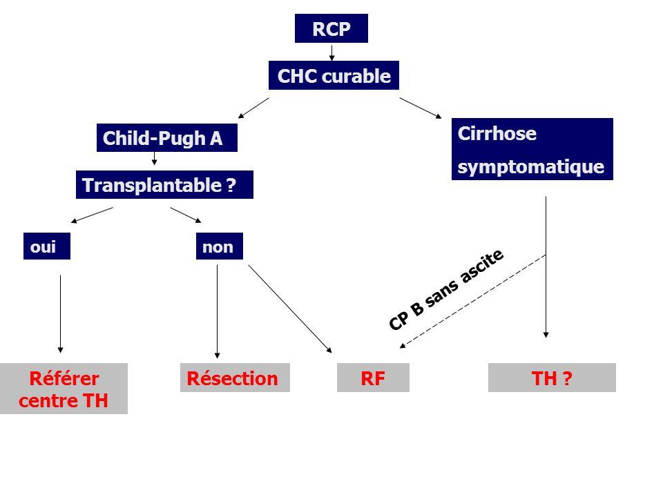RCP CHC curable Child-Pugh A Transplantable ? oui Référer centre TH non RésectionRF Cirrhose symptomatique TH ? CP B sans ascite